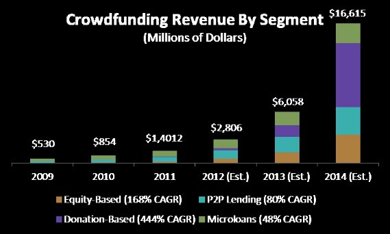 wpid-crowdfunding-growth.jpg